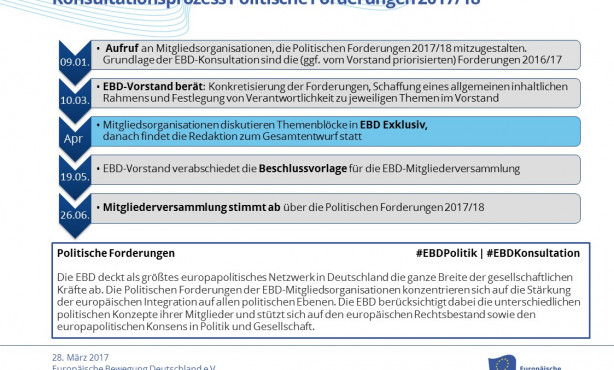 EBD Konsultation | Nachjustieren und in die Zukunft denken