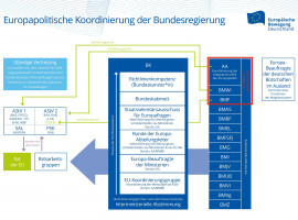 EBD Grafik: Europapolitische Koordinierung der Bundesregierung