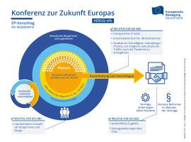 Hintergrundgespräch EP/Bundestag zu CoFoE