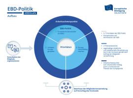 EBD Exklusiv: Konsultationsprozess zur EBD-Politik 2021/22 | 25.08.2021
