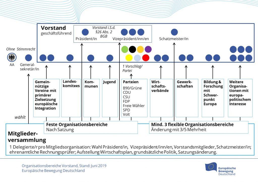 Schaubild: Zusammensetzung des EBD-Vorstands, gem. §11, Stand 29.6.2015