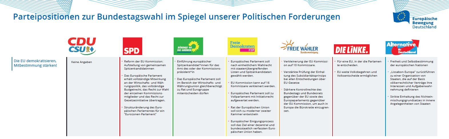 Parteiprogramme im Spiegel der EBD-Politik